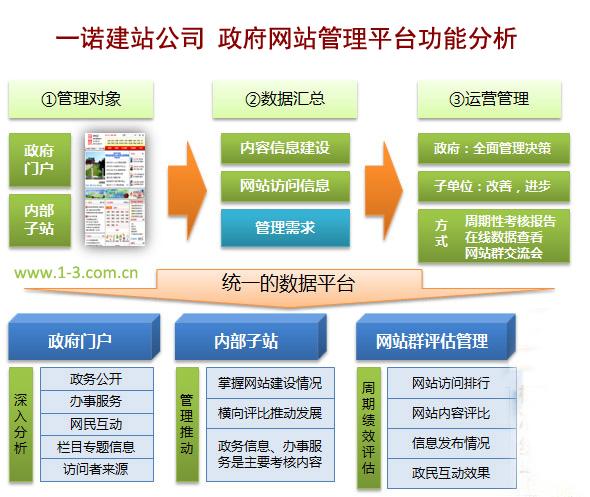 政府网站建设